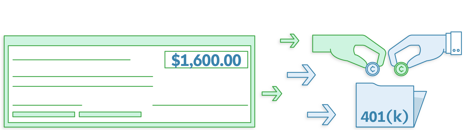 Illustration of a check with arrows pointing toward hands putting some of the money into a retirement account