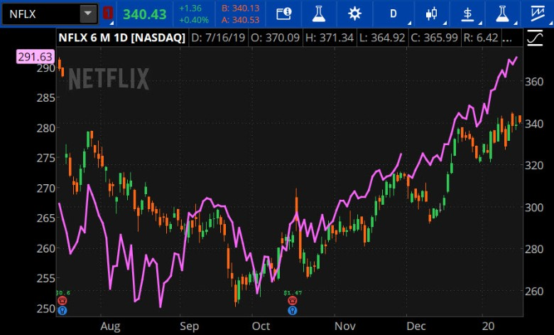 Neflix versus communications sector
