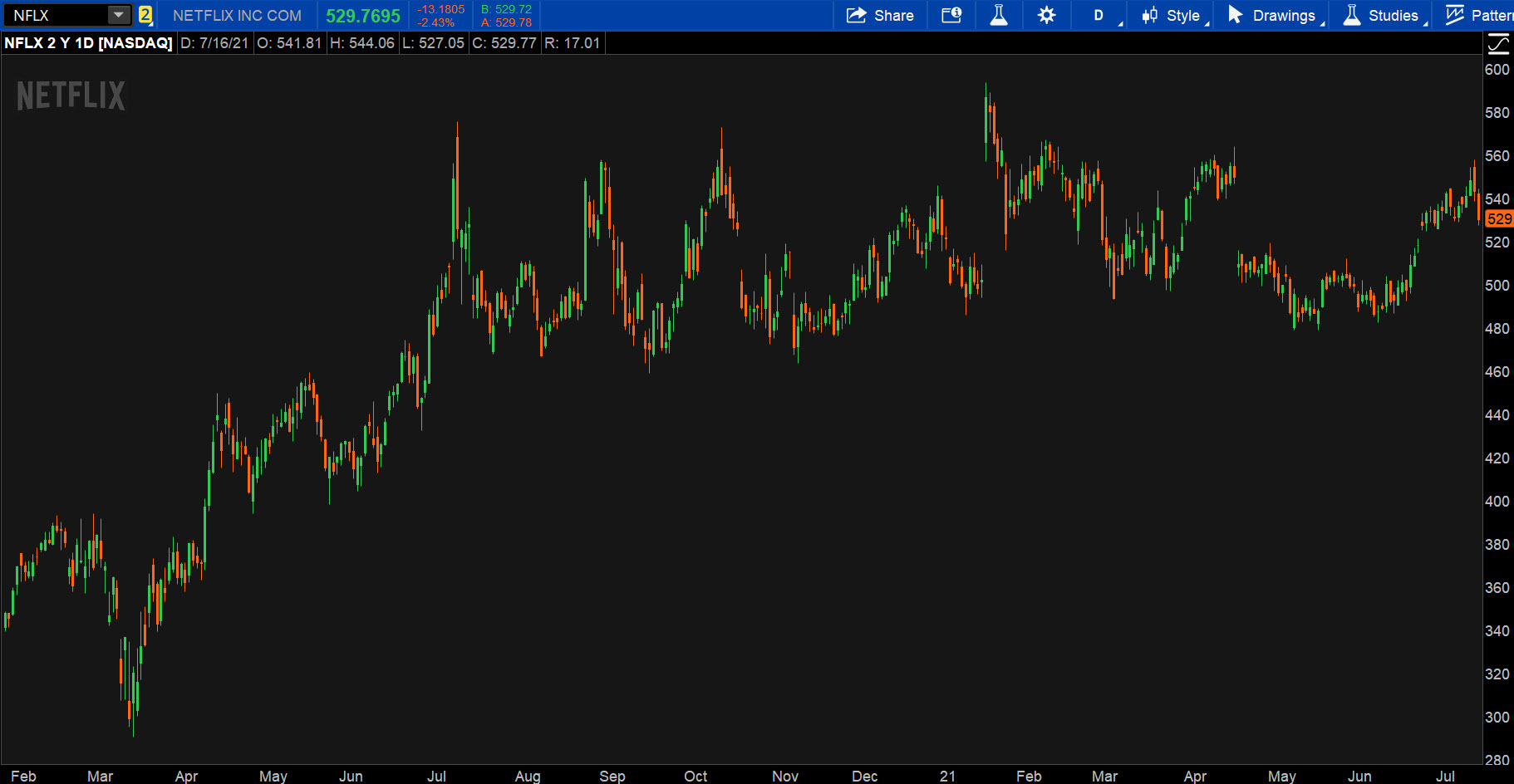 neflix stock price chart