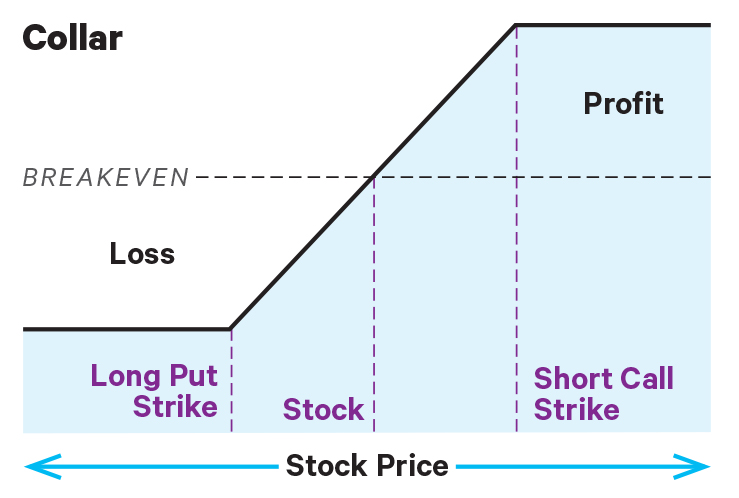 risk profile of an options collar
