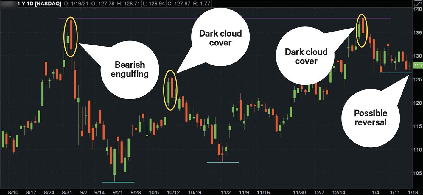 bearish candlestick patterns at resistance levels