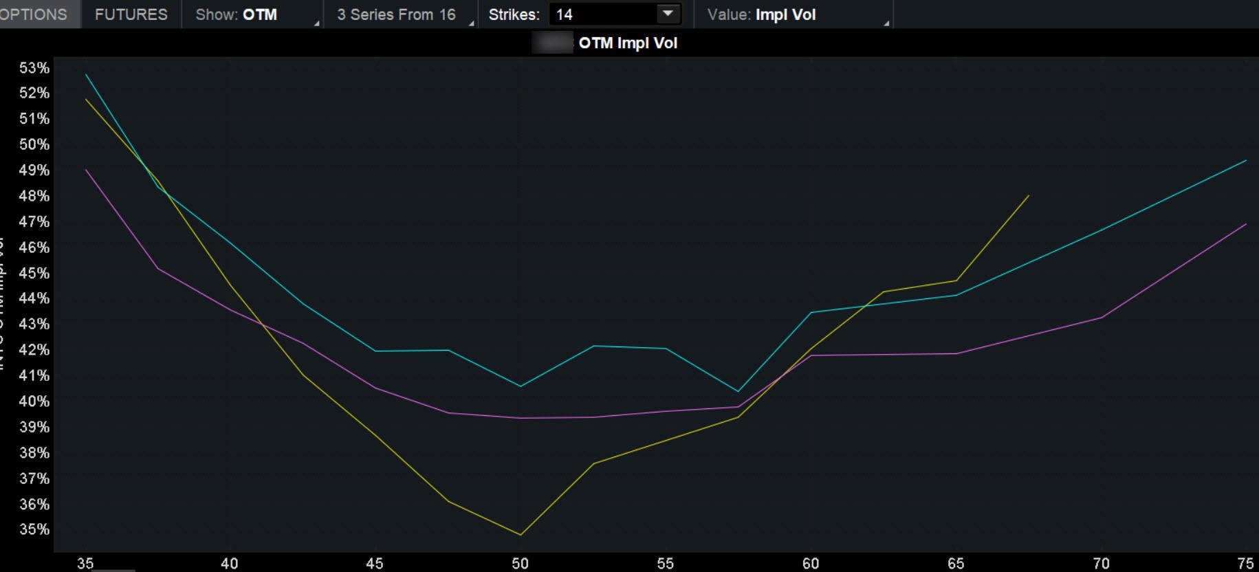 Options volatility skew chart