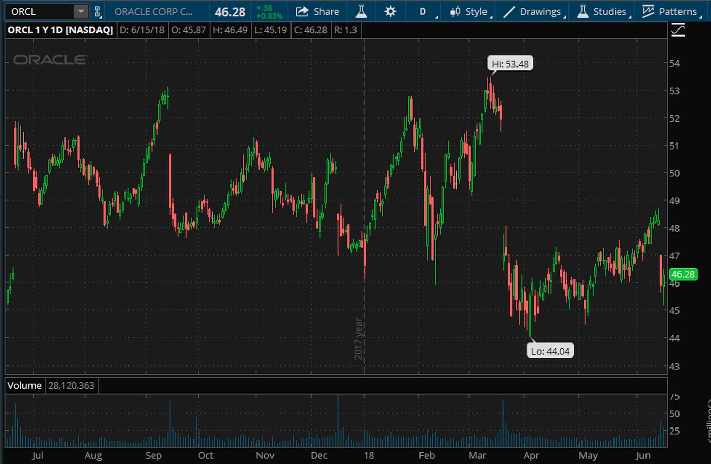 Oracle 1 Year Stock Chart