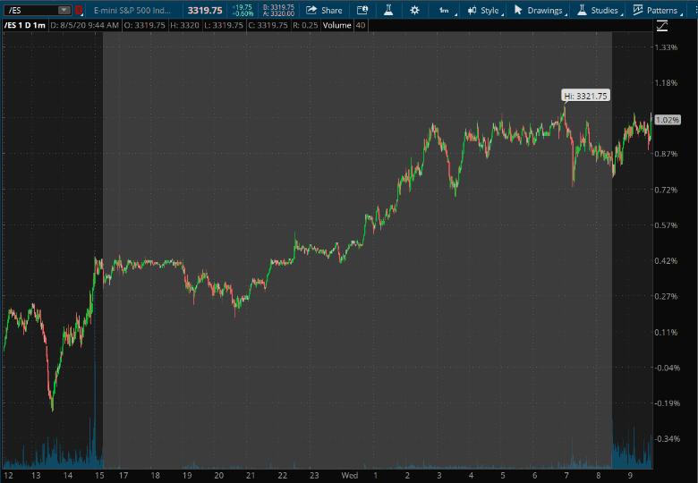 /ES Overnight Chart