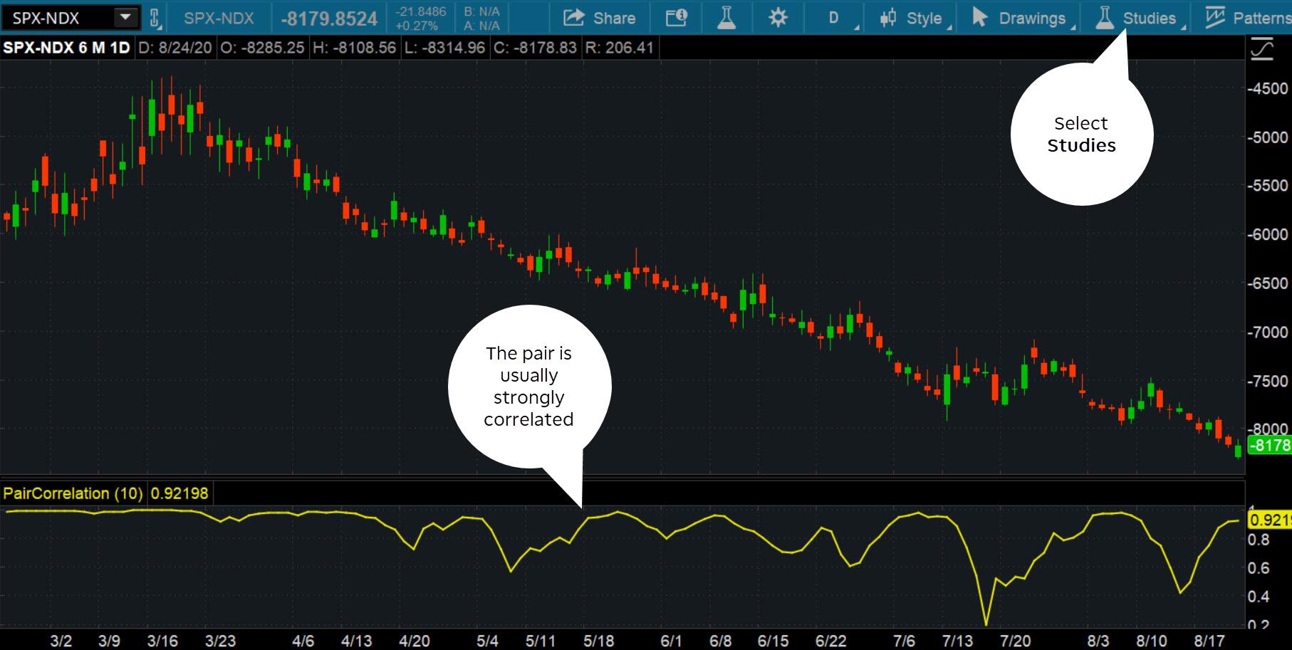 股票价格图表,配对交易相关性