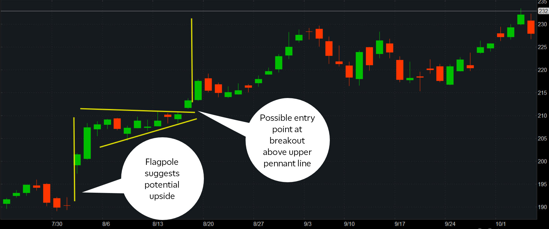 Stock charts: flagpole and breakout above support