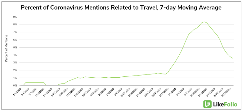 Percentage of coronavirus mentions related to travel