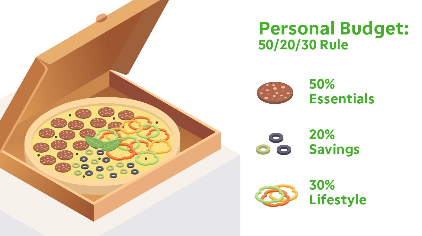 Personal budget: essentials, savings, lifestyle