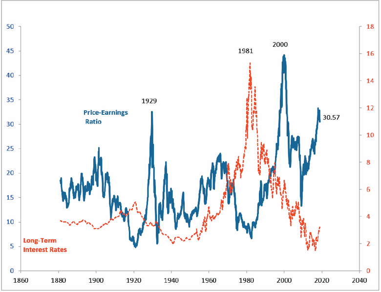 During recessions price-earnings ratios peak and interest rates are relatively low