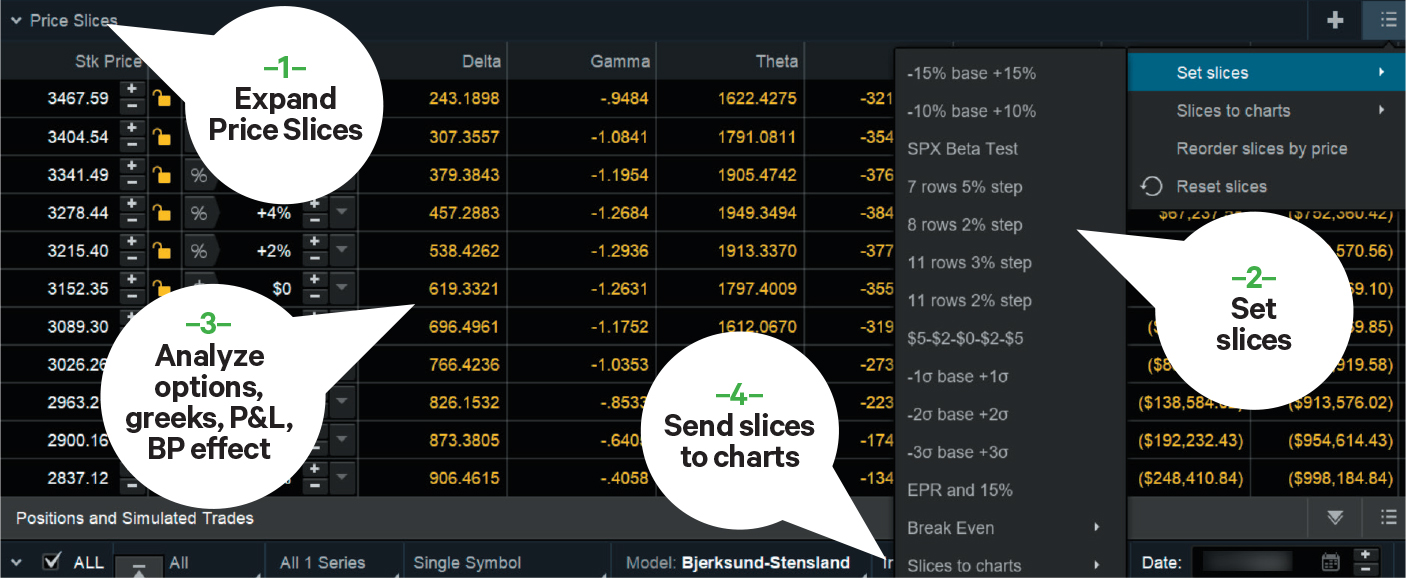 price slices in thinkorswim