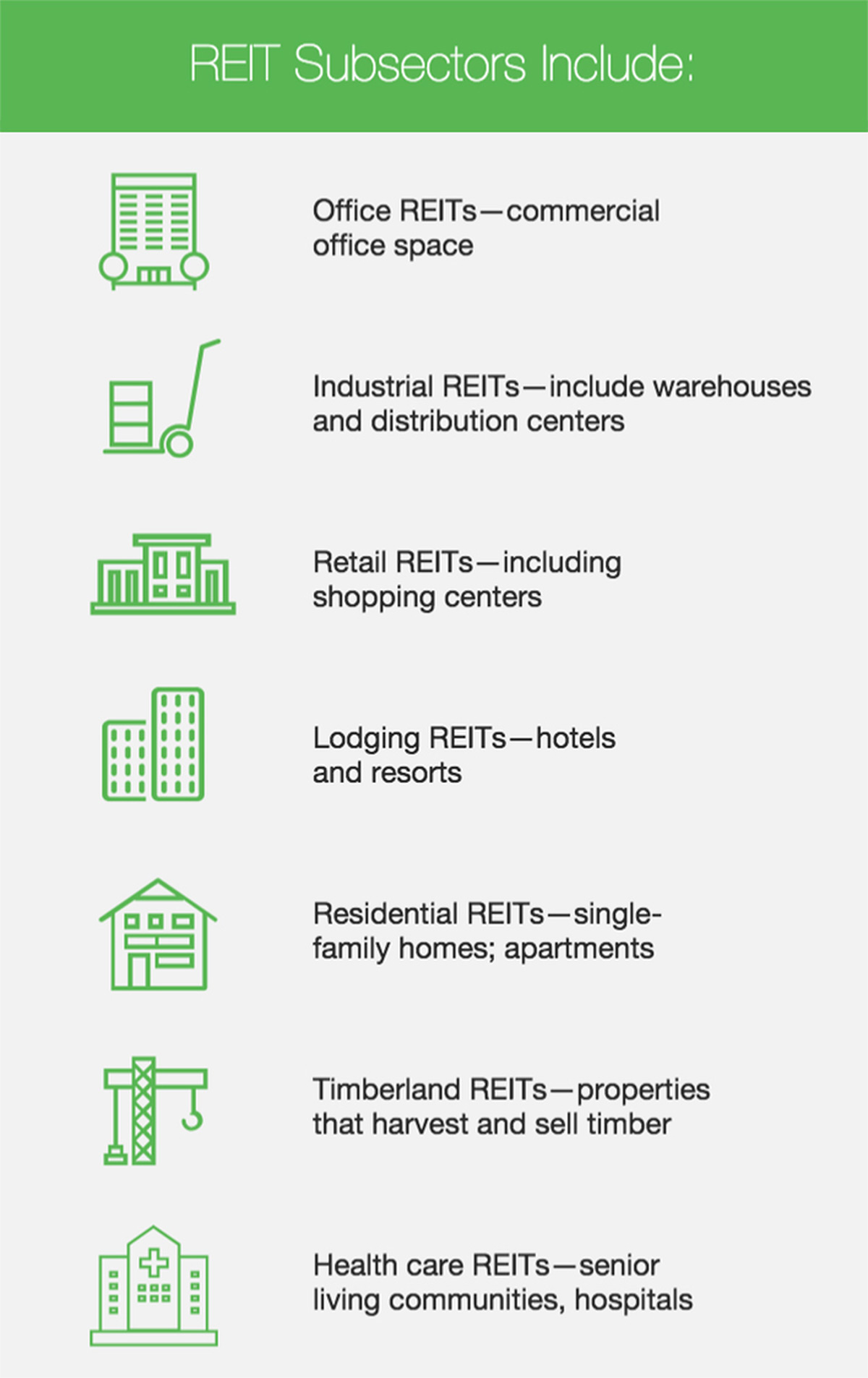 REIT subsectors: office, industrial, retail, lodging, residential, timberland, health care