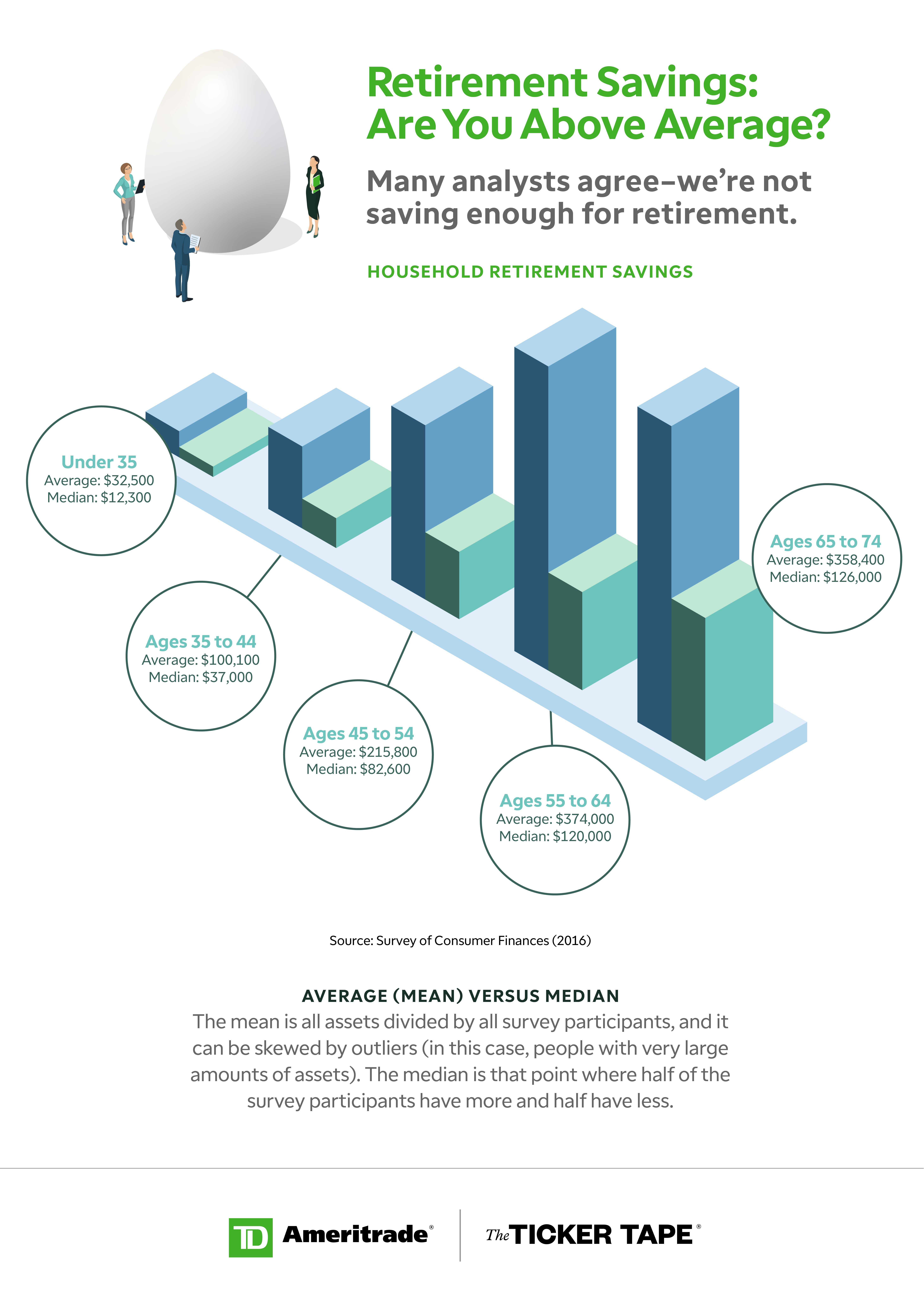Retirement savings: Are you above average?