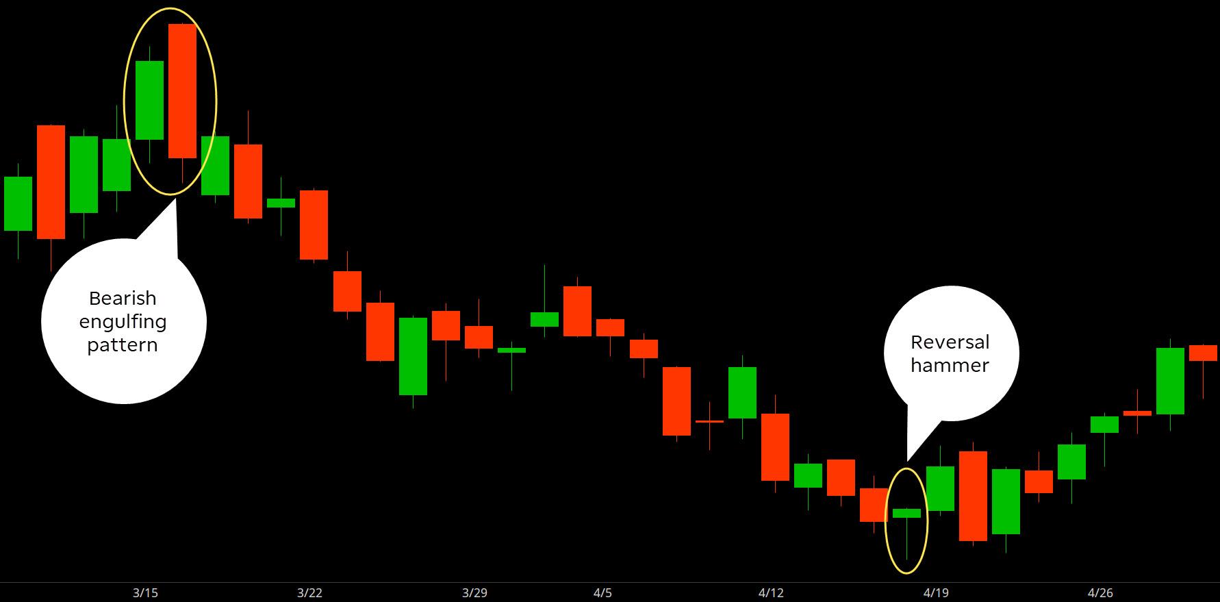 chart displaying reversal hammer and bearish engulfing candlestick patterns