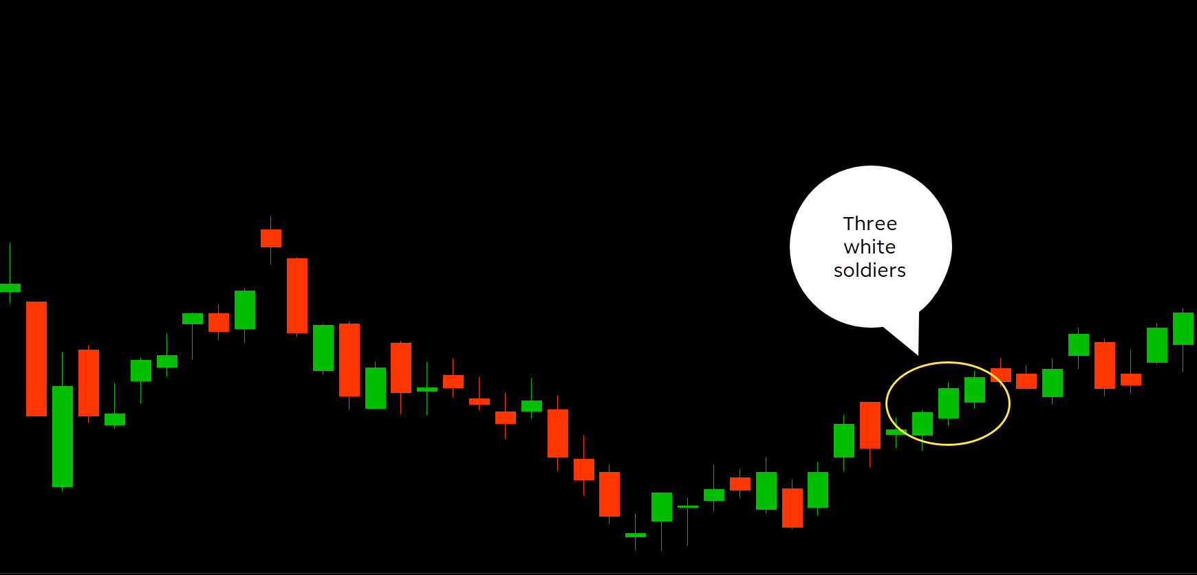 Chart displaying three white soldiers continuation candlestick pattern