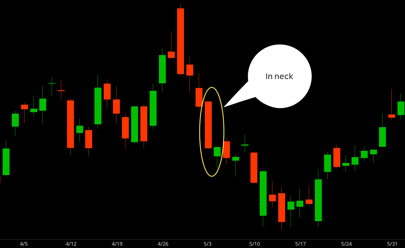 Chart of in neck candlestick continuation pattern