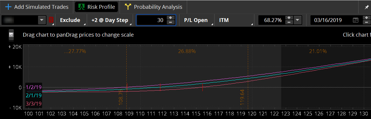 Risk Profile tool analyzes how time affects an options position