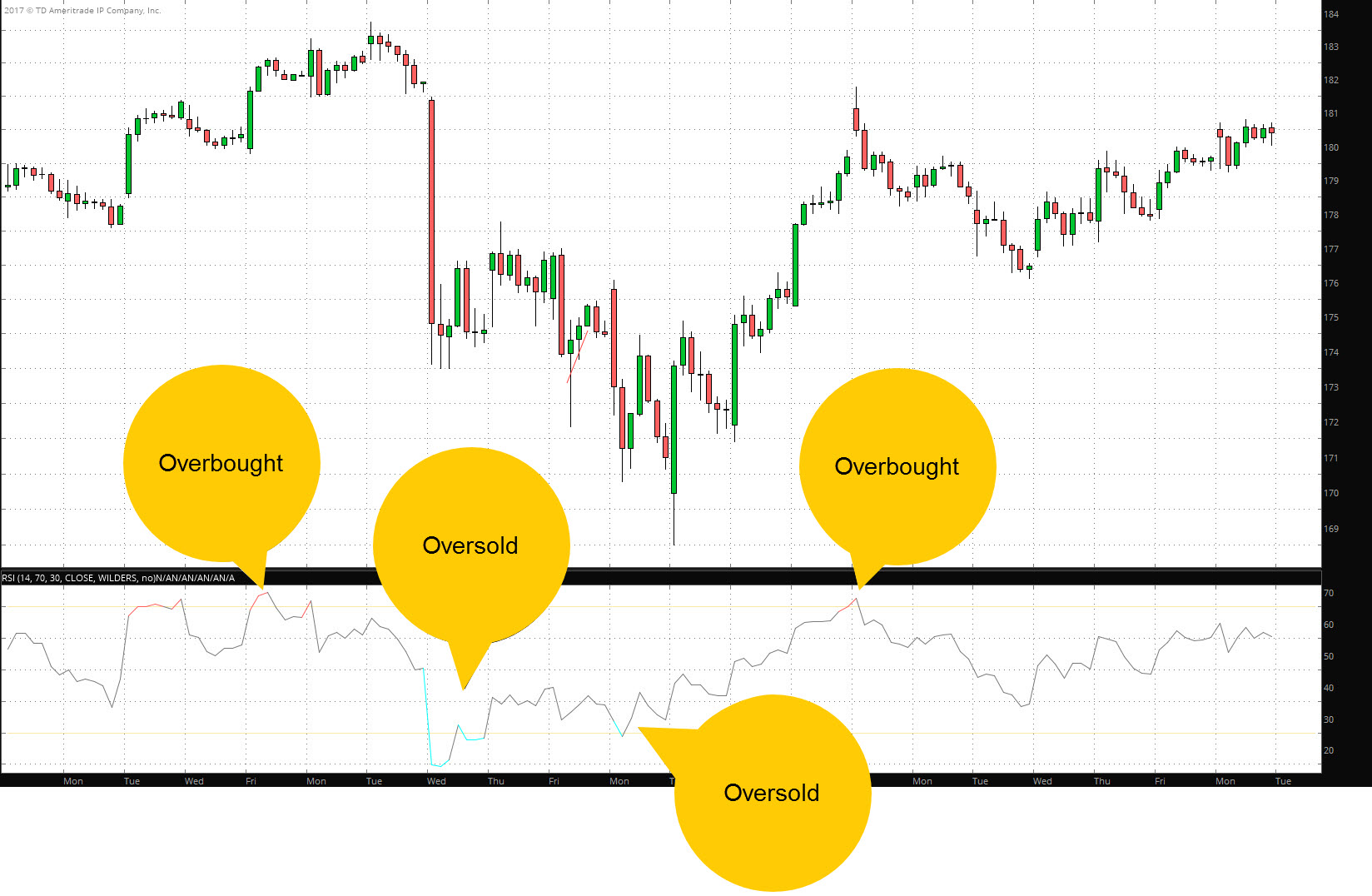 Let's Get Technical: Stock Momentum Indicators and Tr