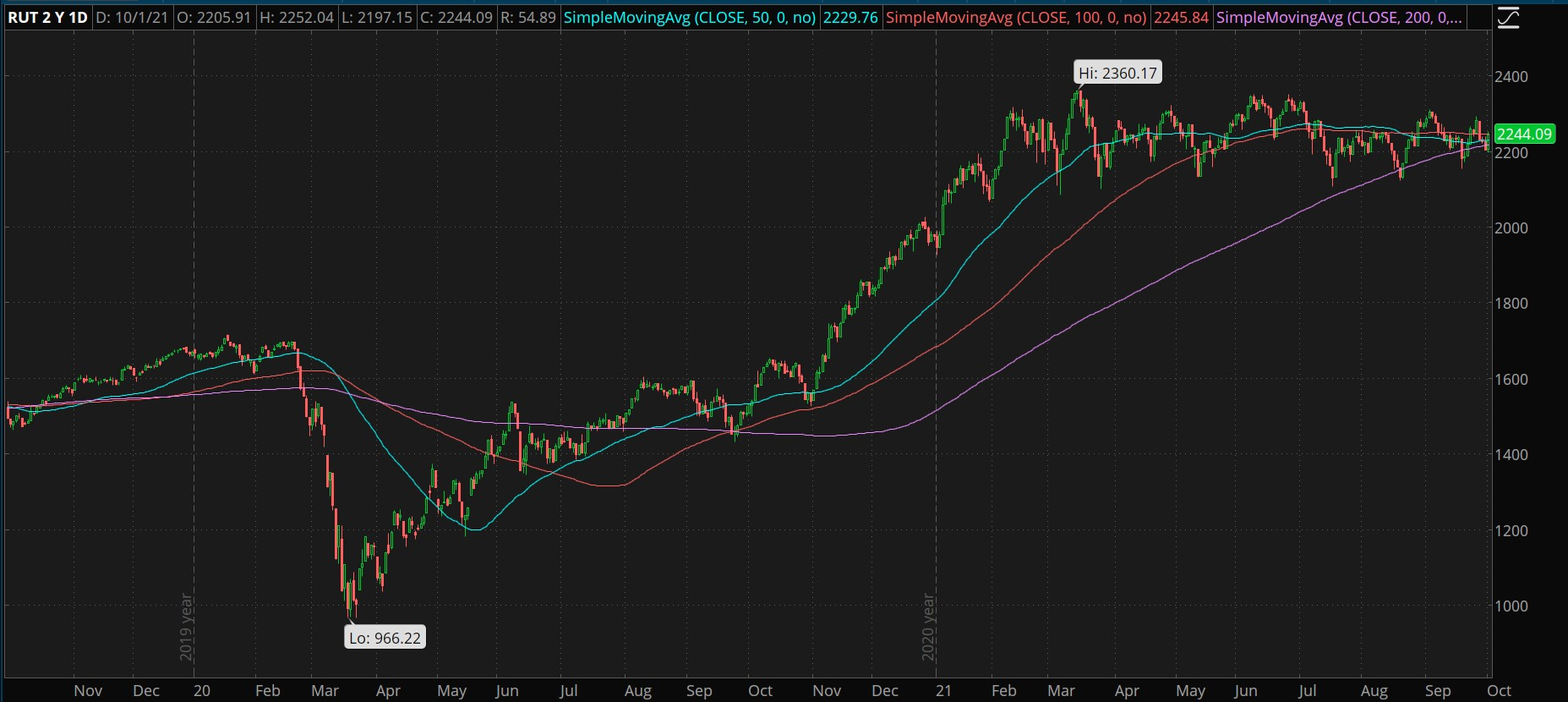 Russell 2000 Moving Averages