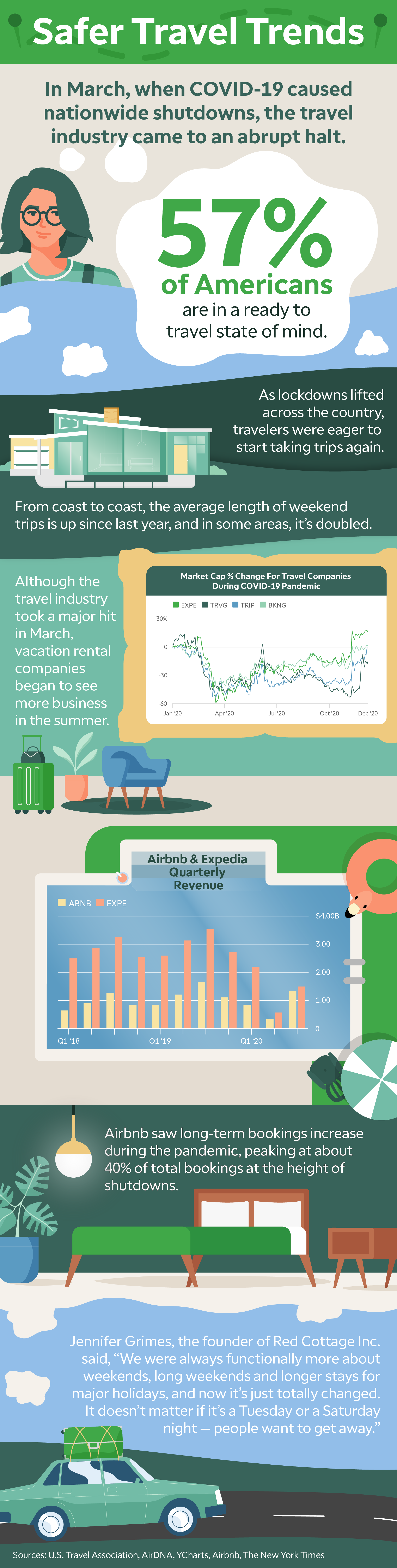 travel industry stock trends