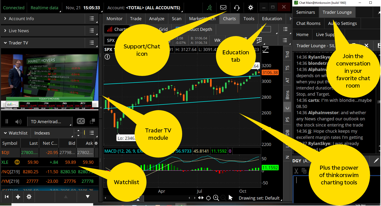 Sample trading setup on thinkorswim trading platform