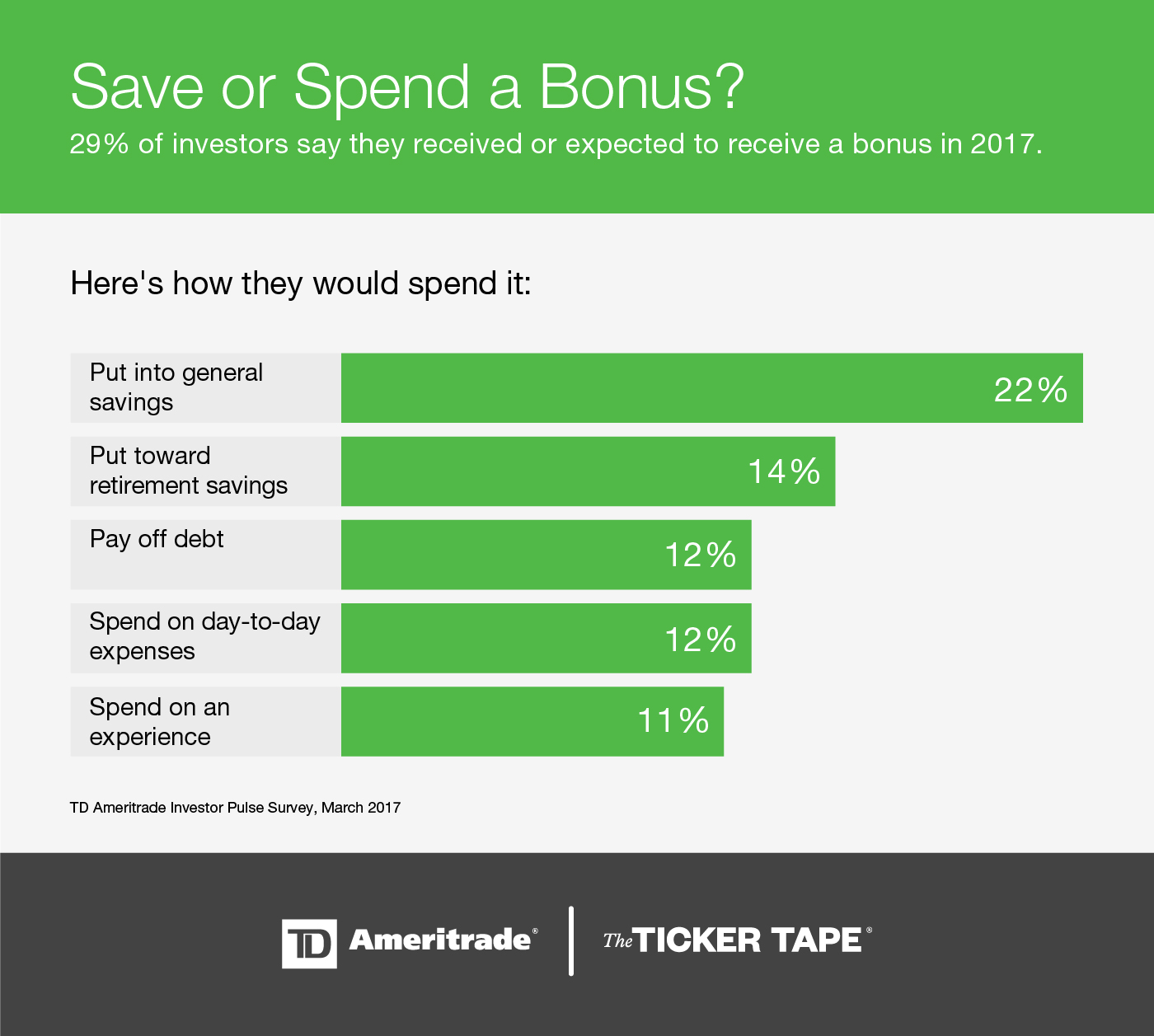 save or spend a bonus survey results