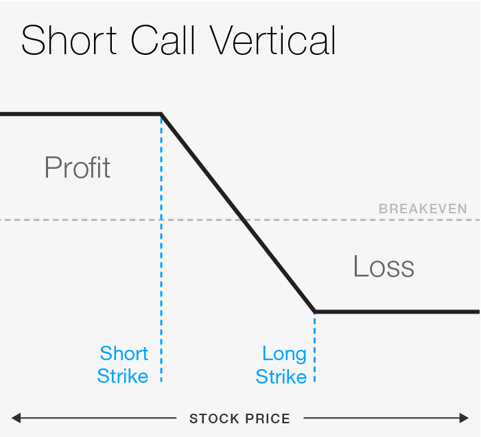 FIGURE 1: SHORT CALL VERTICAL. For illustrative purposes only.