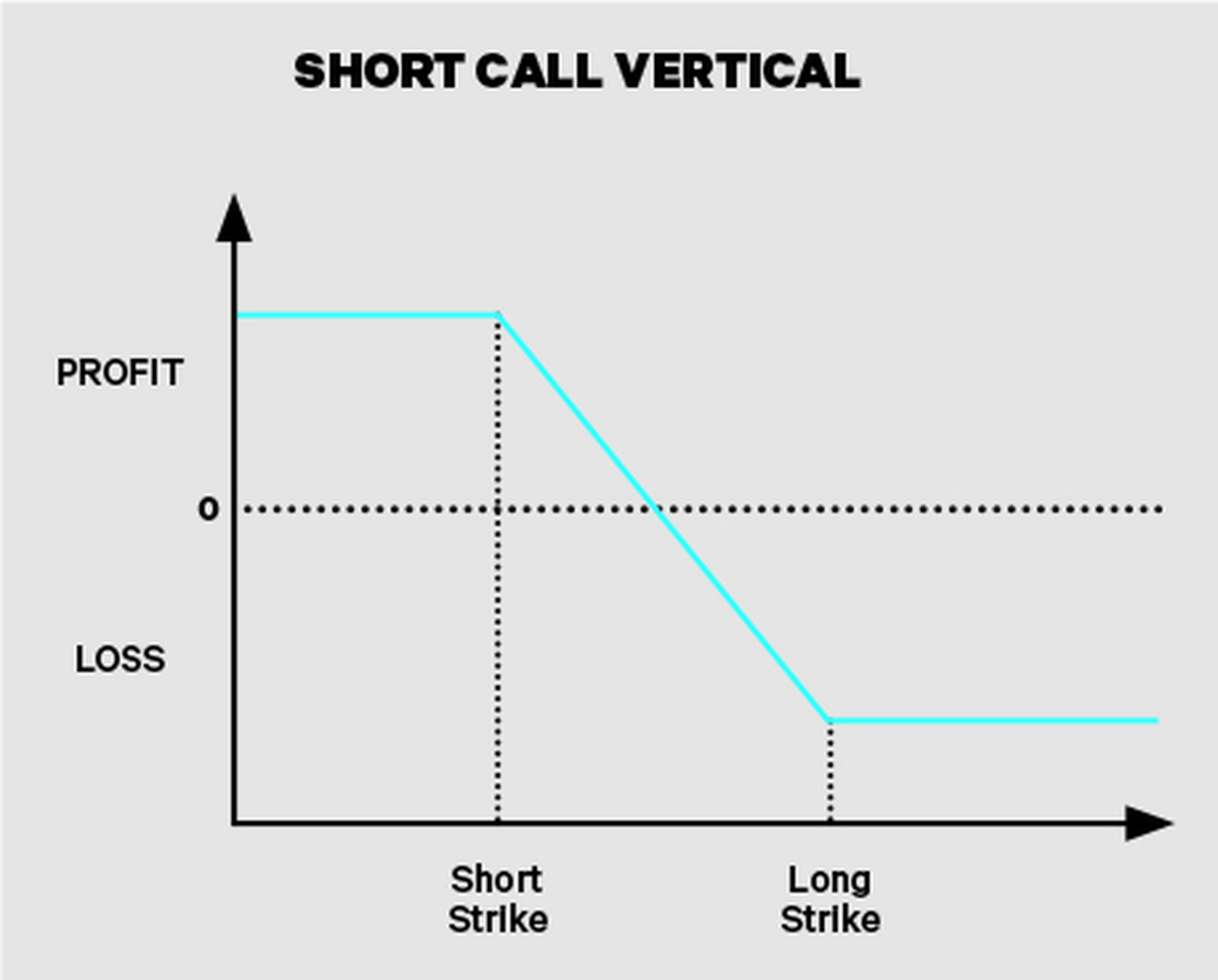 Short call verticals for IRA