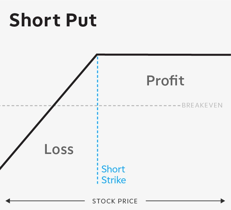 Short put options risk curve