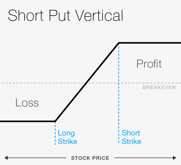 FIGURE 1: SHORT PUT VERTICAL. For illustrative purposes only.