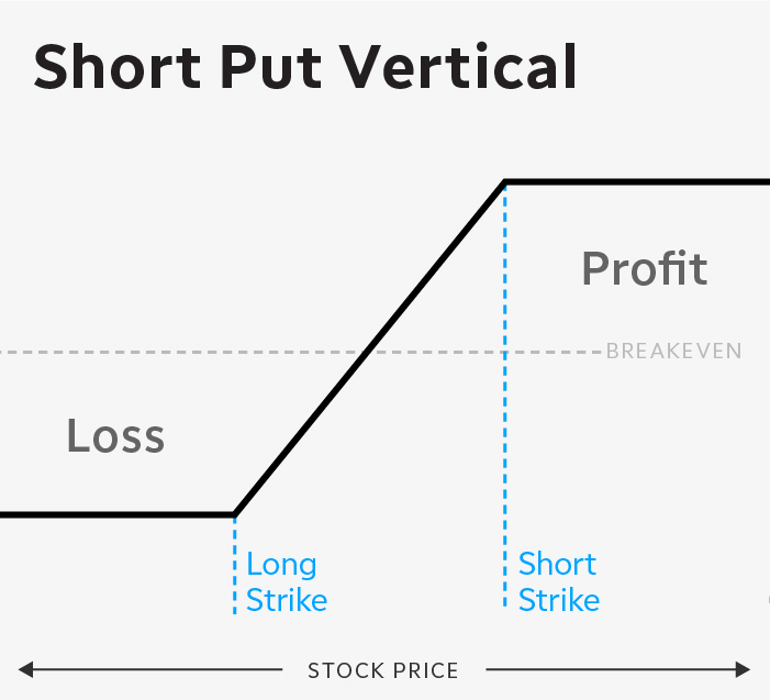 Short OTM put vertical options spread