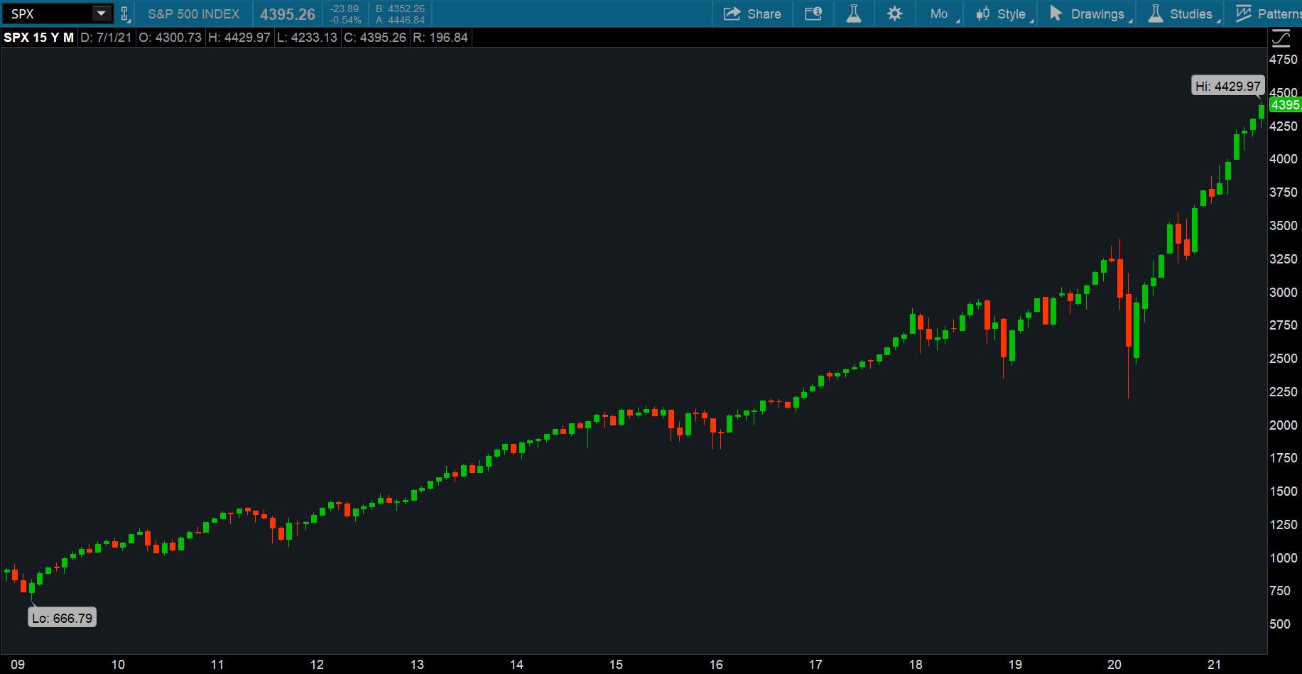 S&P 500 Index bull rally