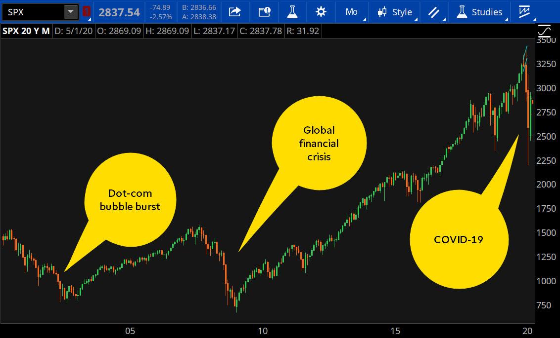 Stock market cycles: bull markets and bears