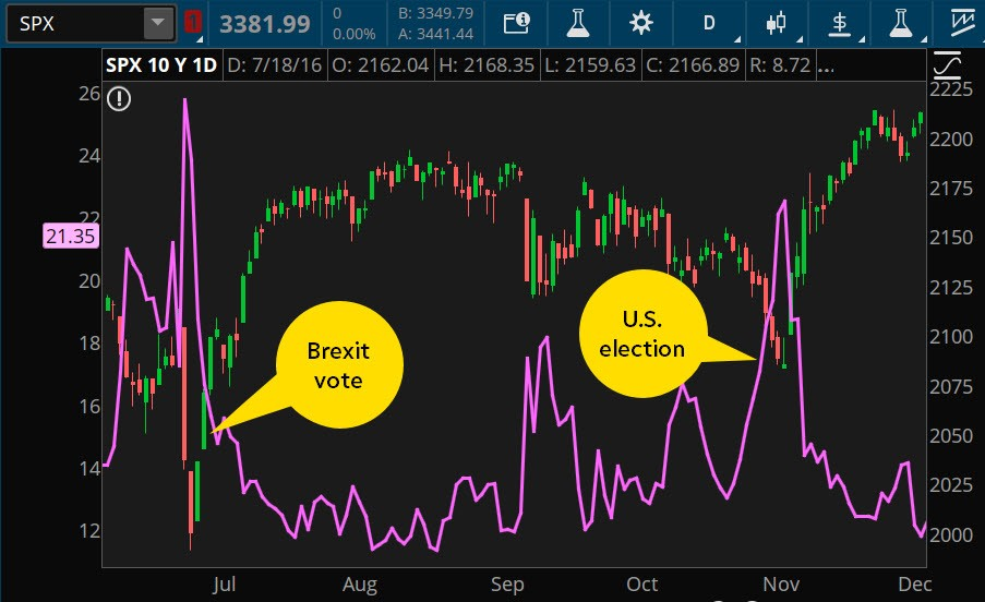 Market volatility in 2016; Brexit and U.S. elections