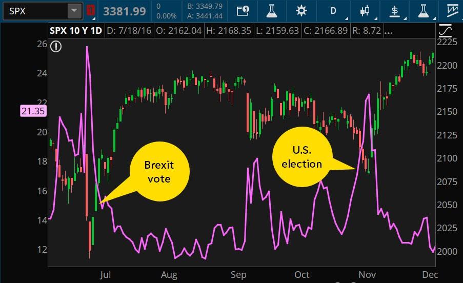 2016年市场波动;英国脱欧与美国大选