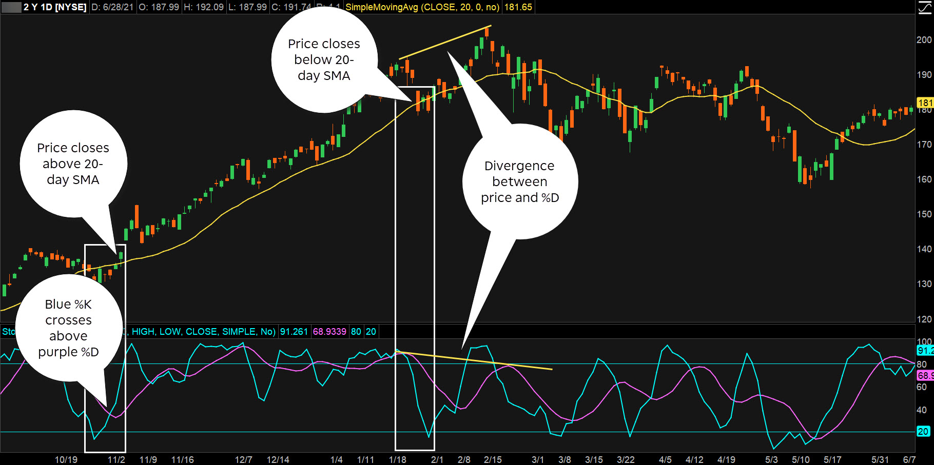 thinkorswim chart displaying stochastic oscillator overbought oversold and divergences