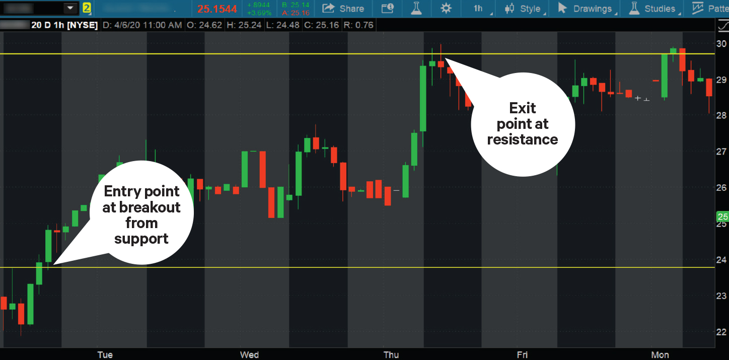chart showing how to select stock trading entry and exit points