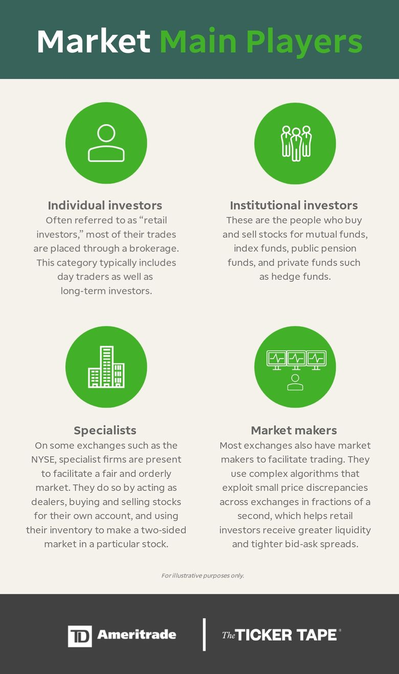 Stock market makers and main players