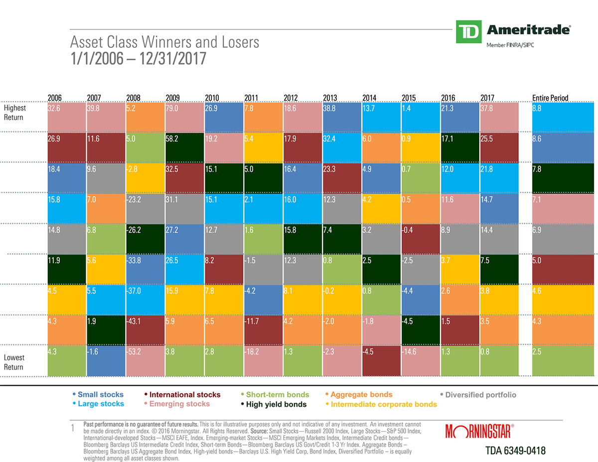 This chart shows that from 2006 through 2017, asset class leaders and laggards varied widely.