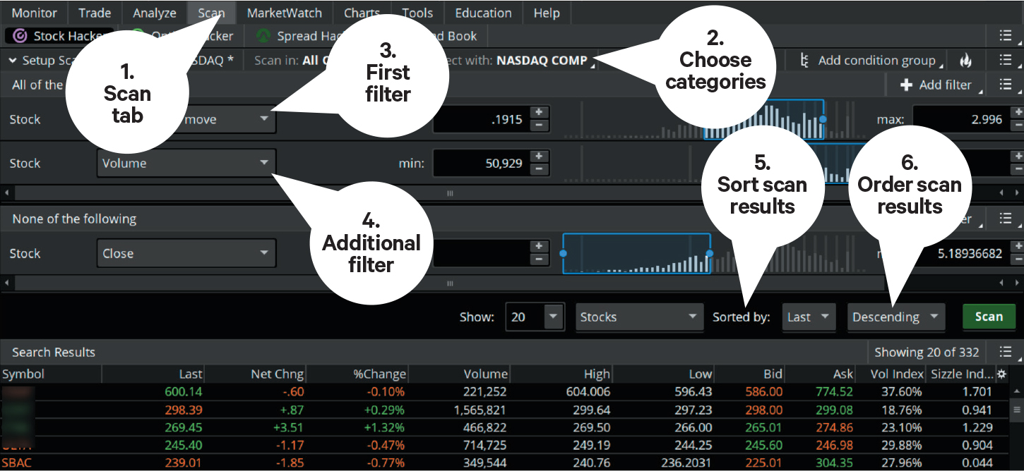 chart showing how to use the scanning tool to scan for stocks