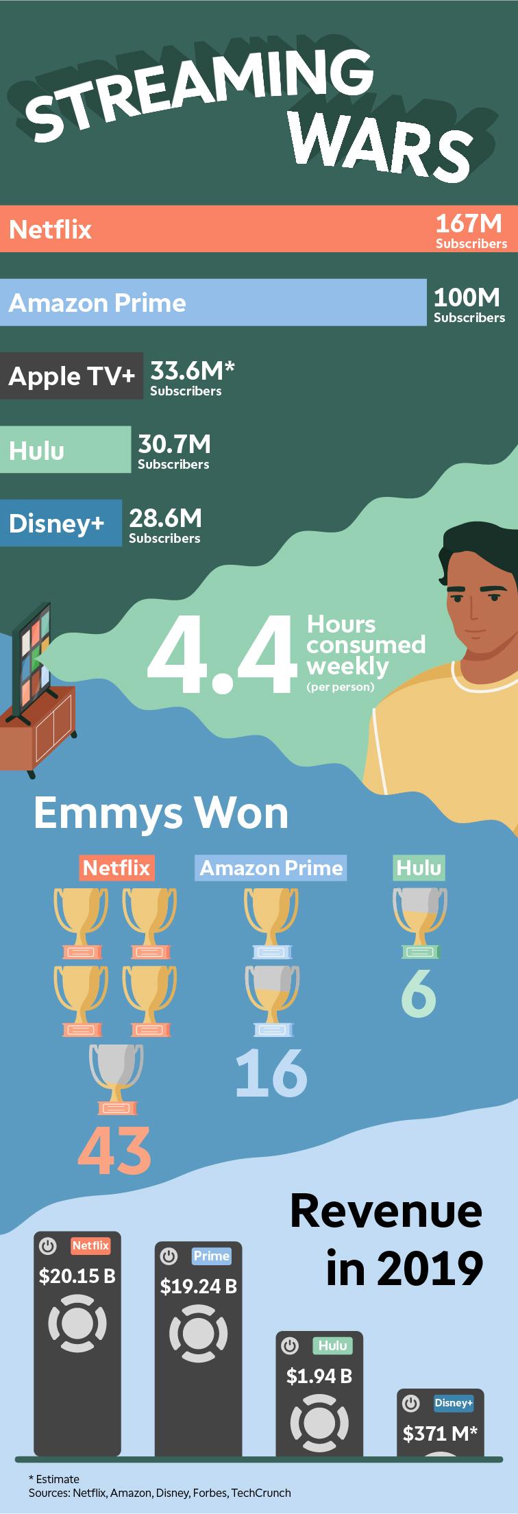 Streaming wars: Netflix, Amazon, Apple, Hulu, Disney