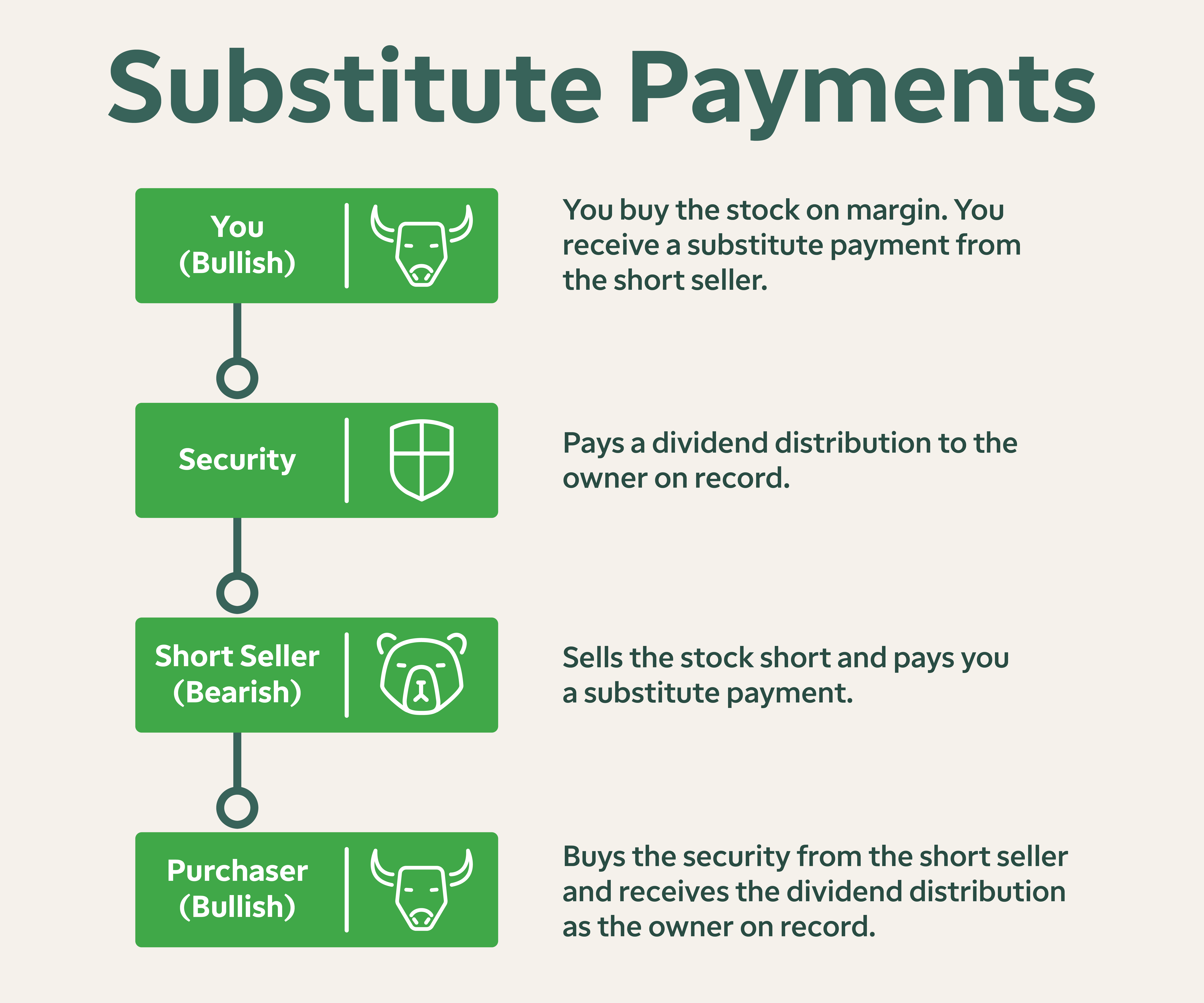 substitute payments, explained