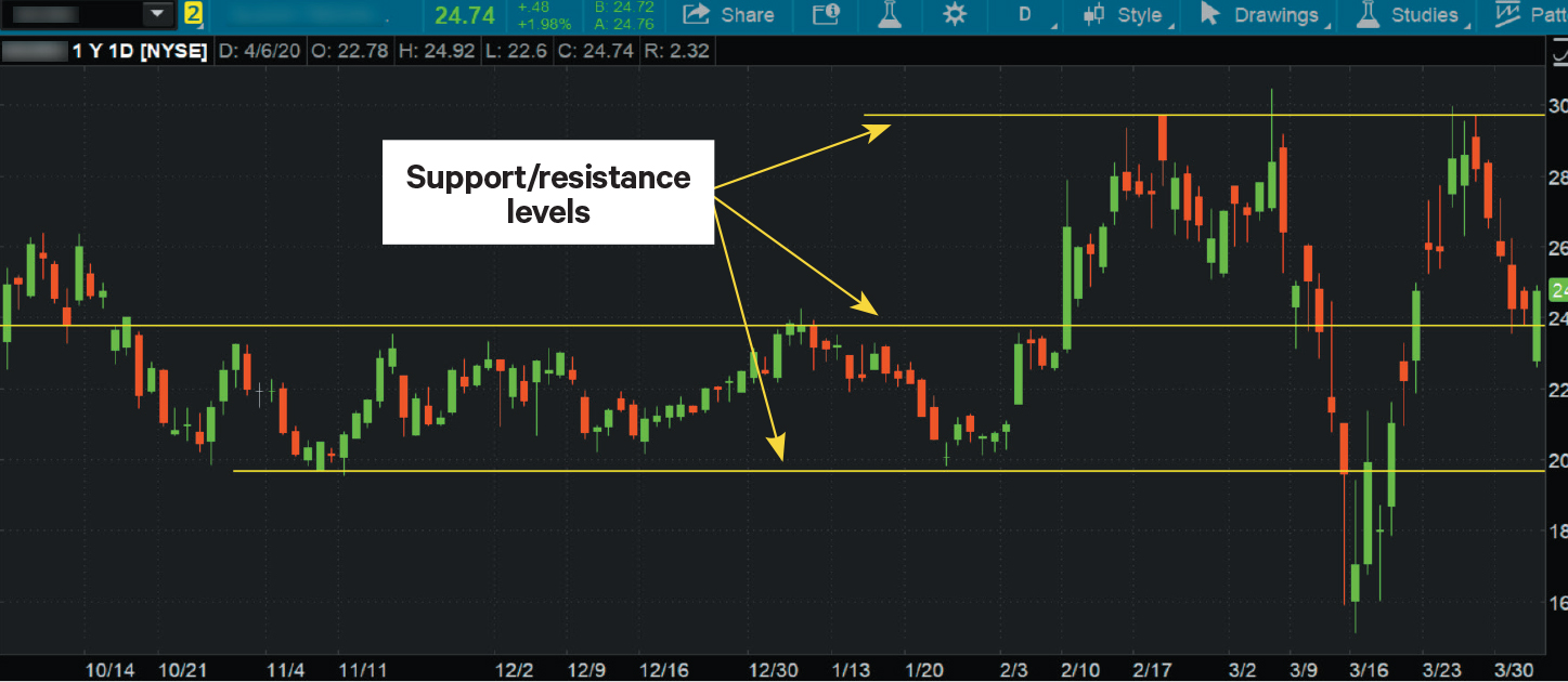 chart identifying support and resistance levels