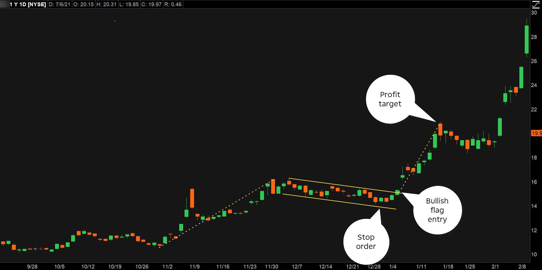 Chart patterns for entry and exit points on thinkorswim platform