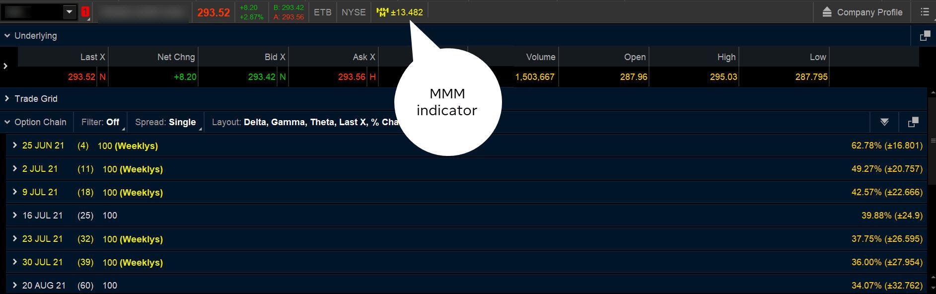 Market maker move indicator on thinkorswim platform