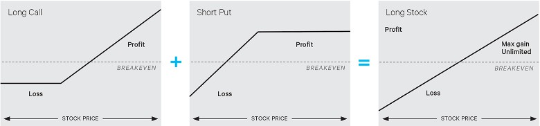 example of synthetic stock position