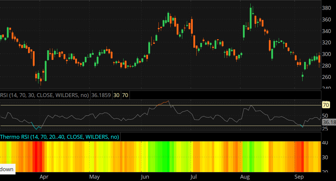 Thermo Mode on RSI technical indicator