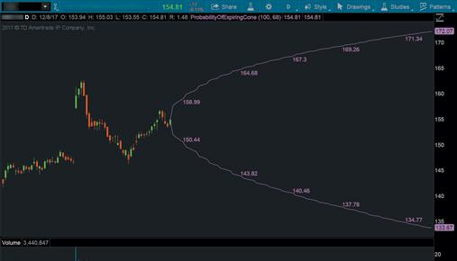 How to Look Into the Future in thinkorswim: Three Tra
