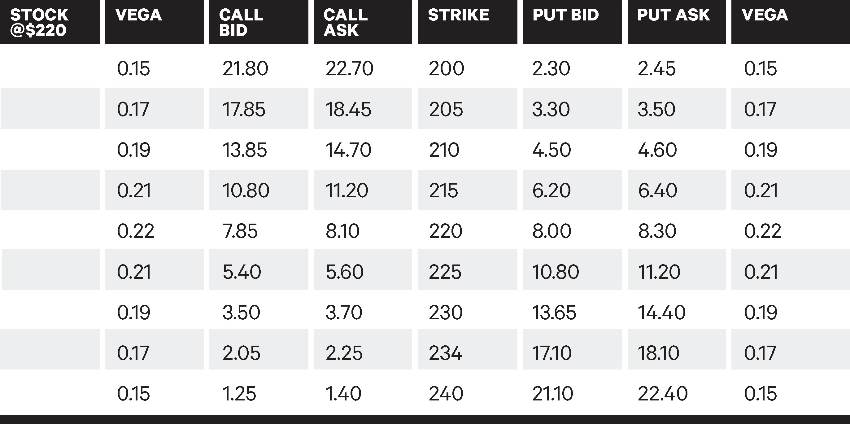 Table showing the vega of different strike prices