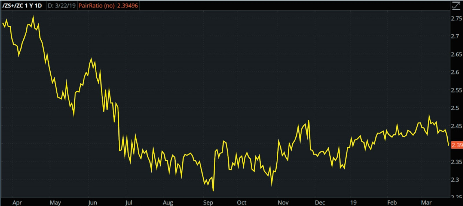Chart showing how to plot the corn and soybean spread