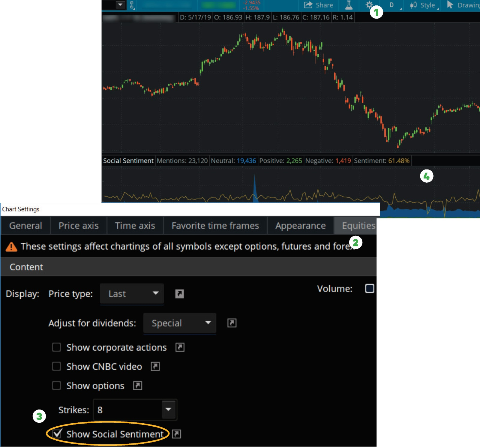 Chart showing how to plot the Social Sentiment indicator on thinkorswim